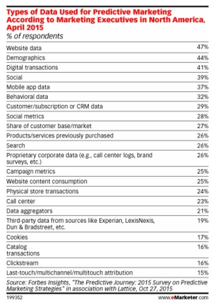 Using Data in Predictive Analytics Helps B2Bs Throughout the Funnel - eMarketer | New Customer & Employee Management | Scoop.it