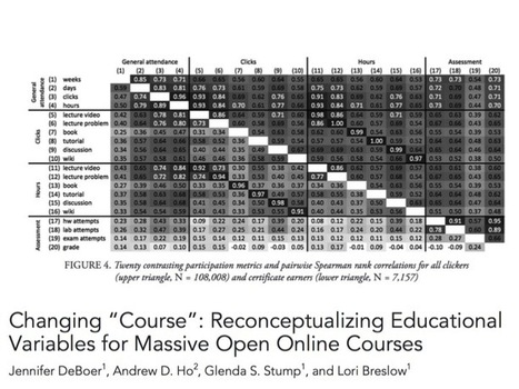 Practical Guidance from MOOC Research: Persistence and Activity - Education Week (subscription) (blog) | Training, Learning and Instructional Design | Scoop.it