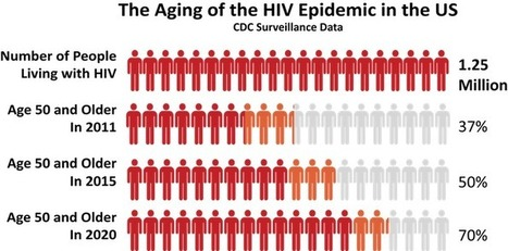 HIV and Aging - Your Go-To Site for Aging with HIV | HIV | Scoop.it