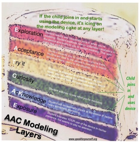 AAC Modeling Part 2: Layers of Modeling Engagement - Speak For Yourself AAC | AAC: Augmentative and Alternative Communication | Scoop.it