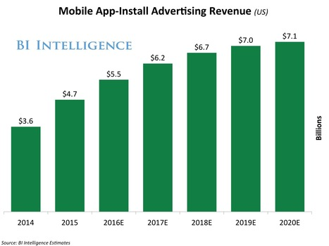 25% of total US mobile ad revenue was generated by app-install ads in 2015   Mobile - Publishing, Marketing, Advertising   Scoop.it