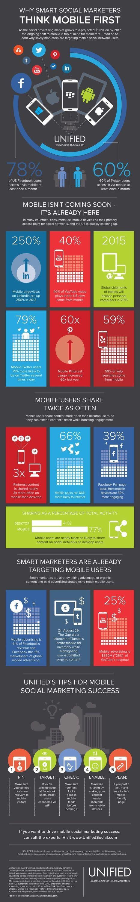 Social Media Infographics | ROI of Social Media Marketing | Scoop.it
