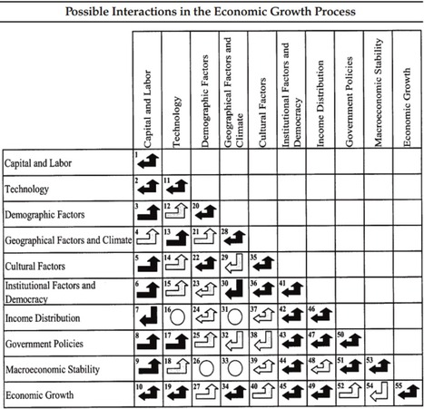 "K&D (2001): ""Long-Run Economic Growth: An Interdisciplinary Approach""   ""EE""   Economics & Economists - İktisat & İktisatçılar   Scoop.it"