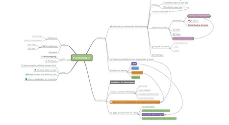 Description de Framindmap 2 | Classemapping | Scoop.it