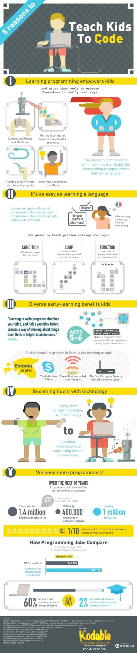 Five Reasons Why You Should Teach Kids to Code [Infographic] - Business 2 Community | Tech Teens | Scoop.it