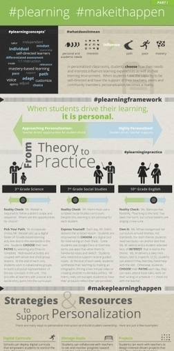 Making Personalized Learning Happen infographic | Moving Education into the 21st Century | Scoop.it