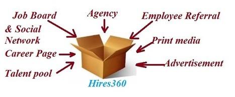 Hires360 hiring made easy - Resume Management | Leadership Development | Scoop.it
