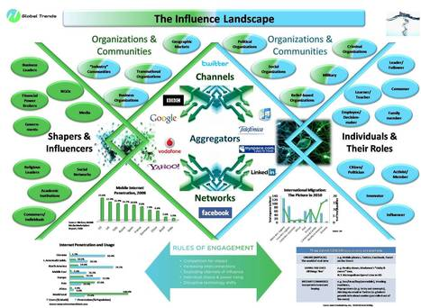 The Influence Landscape: The Evolving Power of Shapers & Influencers | SteveB's Social Learning Scoop | Scoop.it