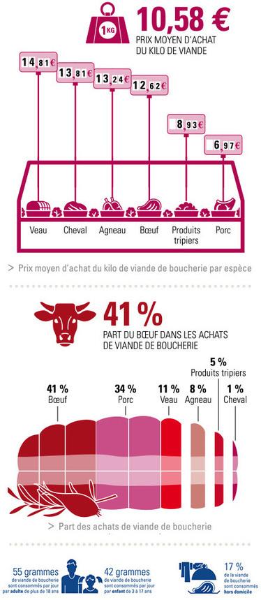 Les achats de viande de boucherie   La-viande.fr   Alimentation   Scoop.it