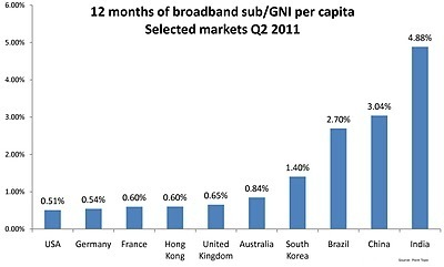 Digital Lifescapes: How Broadband Affordability Impacts Local Economies | Tracking Transmedia | Scoop.it