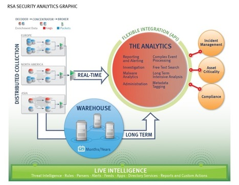 Addicted To Analytics - EMC's Marketing Science Lab | Innovation | Scoop.it