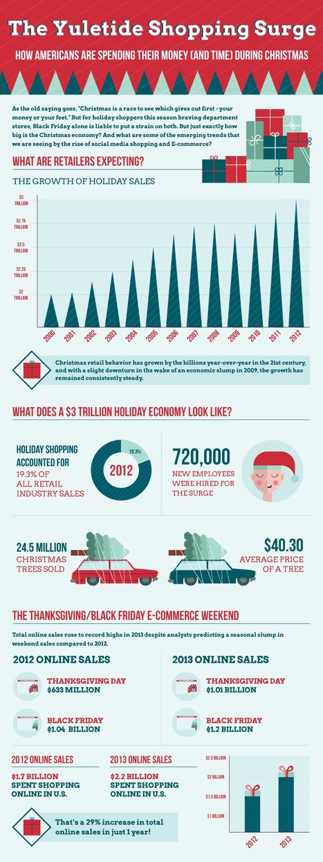 An American Christmas: How Much Are Shoppers Spending This Year? | Infographic | Ecom Revolution | Scoop.it