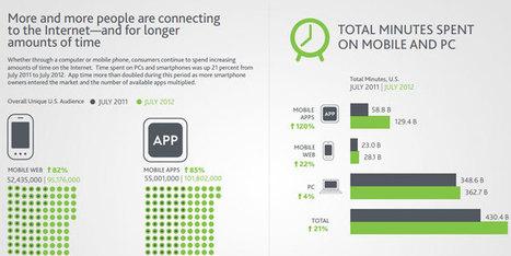 Mobile impulsiona crescimento das mídias sociais | It's business, meu bem! | Scoop.it