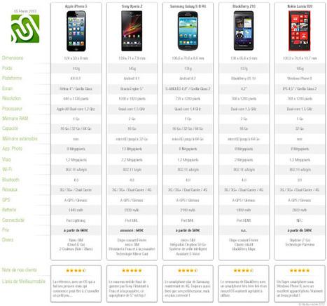 Le Sony Xperia Z et le BlackBerry Z10 face aux meilleurs   Meilleurmobile Actu   L'actu de la téléphonie mobile   Scoop.it