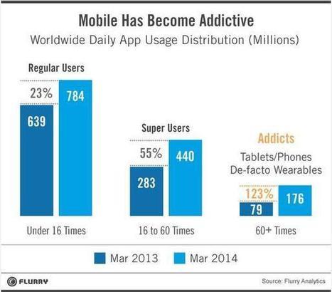 Herramientas para la analítica de Apps móviles   Marketing de contenidos   Scoop.it