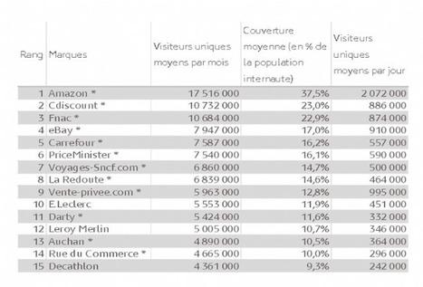 L'e-commerce génère 57 milliards d'euros en 2014 | e-commerce,Web marketing ou autre.... | Scoop.it