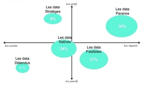 Un Français sur deux prêt à vendre ses données | Nouveaux business Models, nouveaux entrants (Transformation Numérique) | Scoop.it