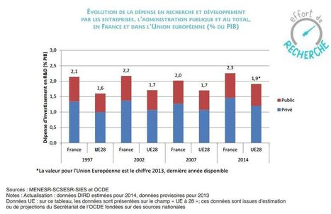 Inégalités, emploi, dettes… Comment se situe vraiment la France? - Challenges.fr | CIR ET RECHERCHE  - LG | Scoop.it