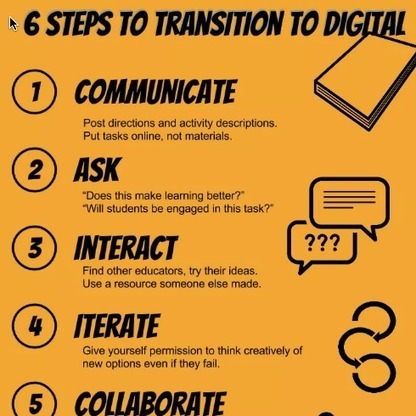 6 Steps to Transition to Digital - Teacher Tech | iEduc | Scoop.it