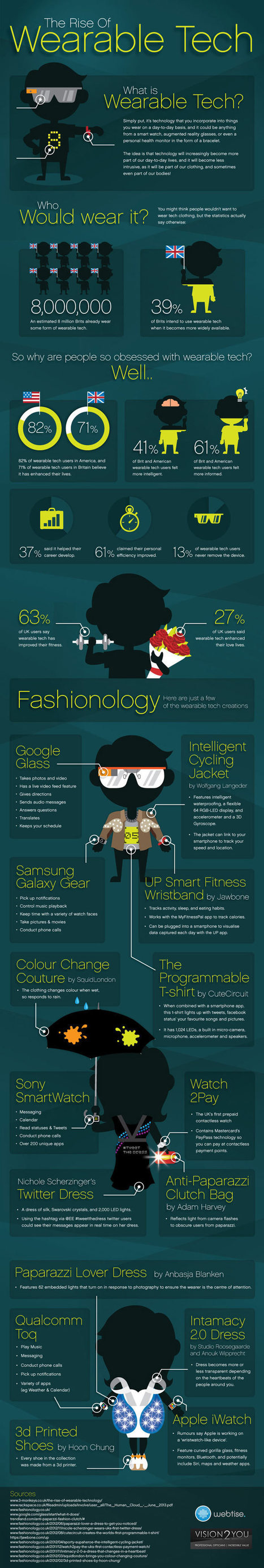 The rise of wearable technology – infographic | Social Media | Scoop.it