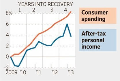 If the Economy is Recovering… Why Is Nominal GDP in a Recession?   A World of Debt   Scoop.it