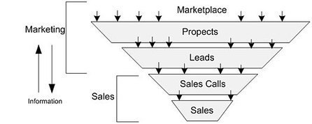 The Sales and Marketing Pipeline | Sales & Marketing Process | Scoop.it
