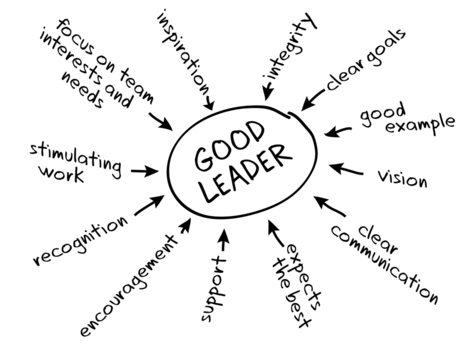 Are You a Leader or Manager? | Entreprendre | Scoop.it
