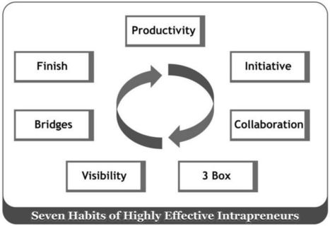 Collaboration: The Third Habit of Effective Intrapreneurs | The Jazz of Innovation | Scoop.it