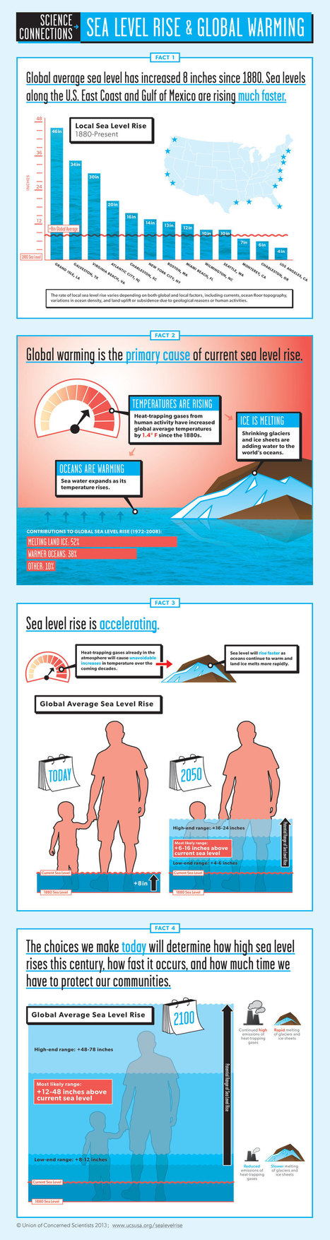 Infographic: Sea Level Rise and Global Warming | UCSUSA | CrowdSourcing InfoGraphics | Scoop.it