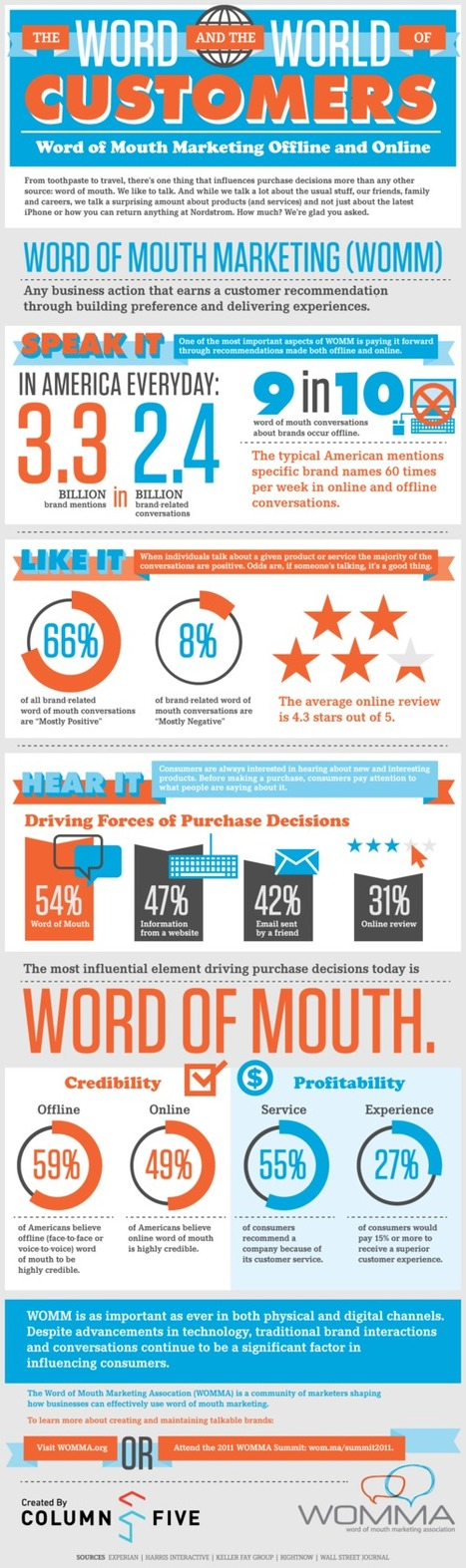 14 new statistics about word of mouth marketing: Church of the CustomerBlog | VIRAL GOSPEL | Scoop.it