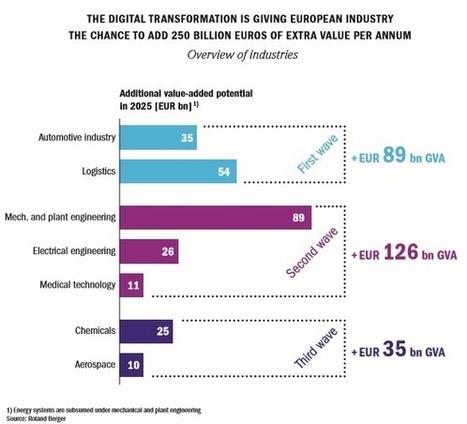 La transformation digitale fait encore face à de nombreux obstacles | Marketing et Retail - Tristan Salles | Scoop.it