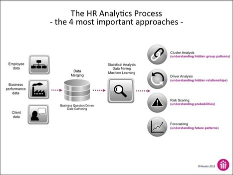 4 Approaches Everyone In HR Analytics Should Be Using | Learning and HR Matters | Scoop.it