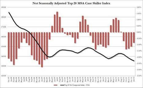 Case Shiller Finds #Home Prices Declined For 9th Consecutive Month In January | ZeroHedge | Commodities, Resource and Freedom | Scoop.it