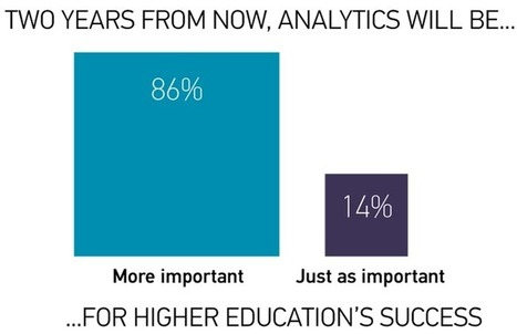 Learning Analytics | EDUCAUSE.edu | Learning Analytics in Higher Education | Scoop.it