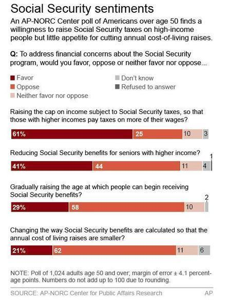 Poll: Older Americans nix Social Security changes - Boston.com | Social Security and Income Planning | Scoop.it