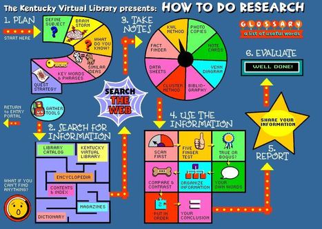How to do research from the Kentucky Virtual Library. | Research | Scoop.it