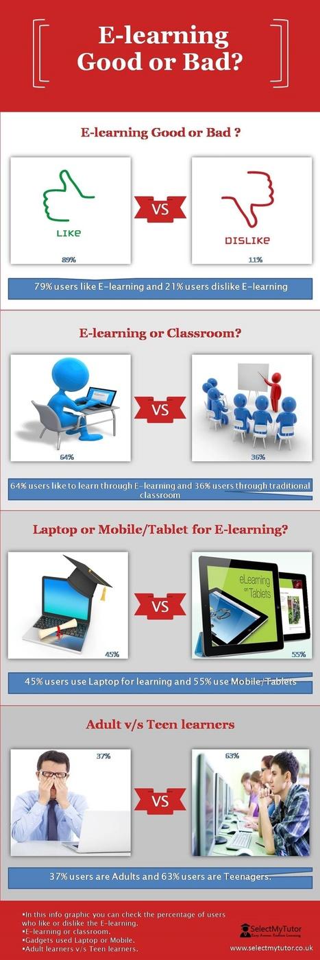 E-Learning Good or Bad? | SelectMyTutor | Scoop.it