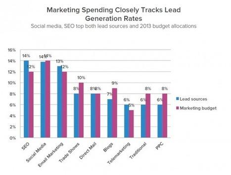Latest 2013 Inbound Marketing Research summary - Smart Insights Digital Marketing Advice | Public Relations & Social Media Insight | Scoop.it