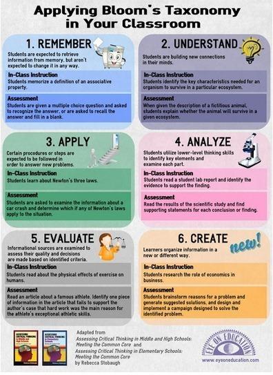 8 Wonderful Blooms Taxonomy Posters for Teachers #elearning | Tecnología | Scoop.it