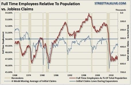 Guest Post: Jobless Claims Not Translating Into Full-Time Jobs | ZeroHedge | Gold and What Moves it. | Scoop.it