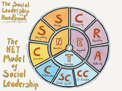 Curation in Social Leadership [part 2] | APRENDIZAJE | Scoop.it