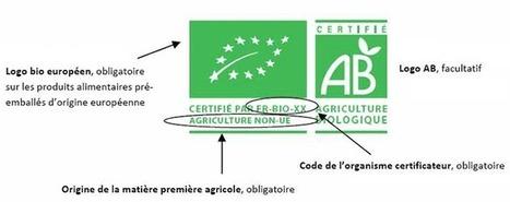 Petit topo de l'Agriculture Biologique (AB) ou BIO | Les Mots et les Langues | Scoop.it