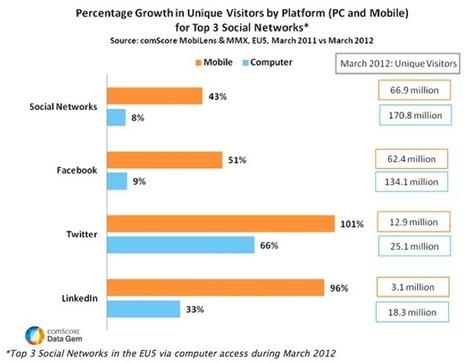 comScore: Top Social Networks See 43% Growth Via Mobile in EU5 ... | Social Media, Marketing and Promotion | Scoop.it