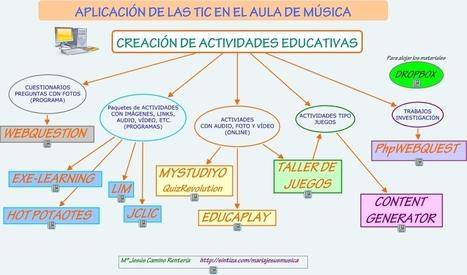 Actividades-Tic   EDUCACIÓN en Puerto TIC   Scoop.it