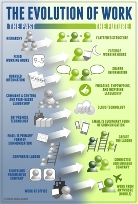 The Evolution Of Work | @Work - 21st Century style | Scoop.it