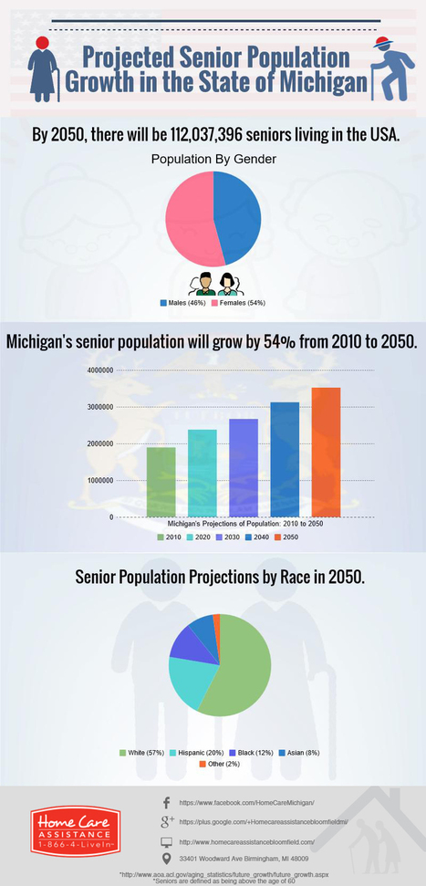 Projected Senior Population Growth in the State of Michigan [Infographic] | Home Care Assistance of Bloomfield | Scoop.it