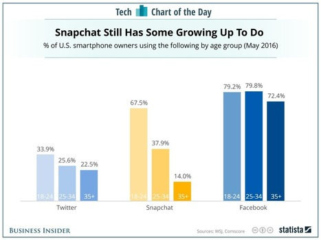Snapchat has some growing up to do   Mobile - Publishing, Marketing, Advertising   Scoop.it