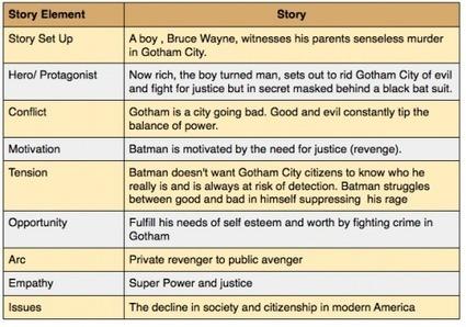 Batman and the StorytellingMap | Brand Storytelling | Scoop.it