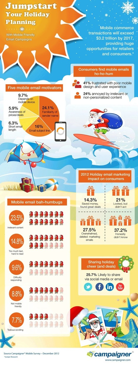Infographic: Are Consumers Disappointed with Mobile Marketing Emails? | Mobile Marketing Watch | Marketing, Social Media, E-commerce, Mobile, Videogames | Scoop.it