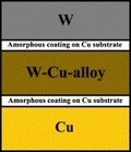 Bonding tungsten, W–Cu-alloy and copper with amorphous Fe–W alloy transition | The Copper Universe | Scoop.it